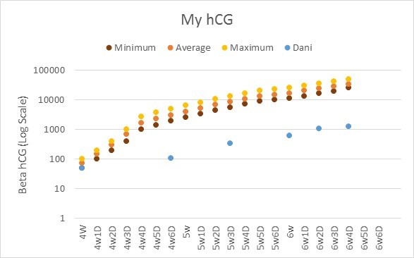 Normal hCG levels compared to my hCG levels