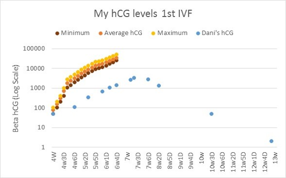 Progression of my hCG levels over time