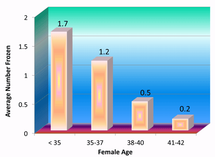 number-embryos-frozen-age