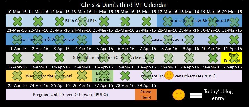 IVF Diary Vol III: 17-19 Apr 16 – The Great Pudding Club Hunt